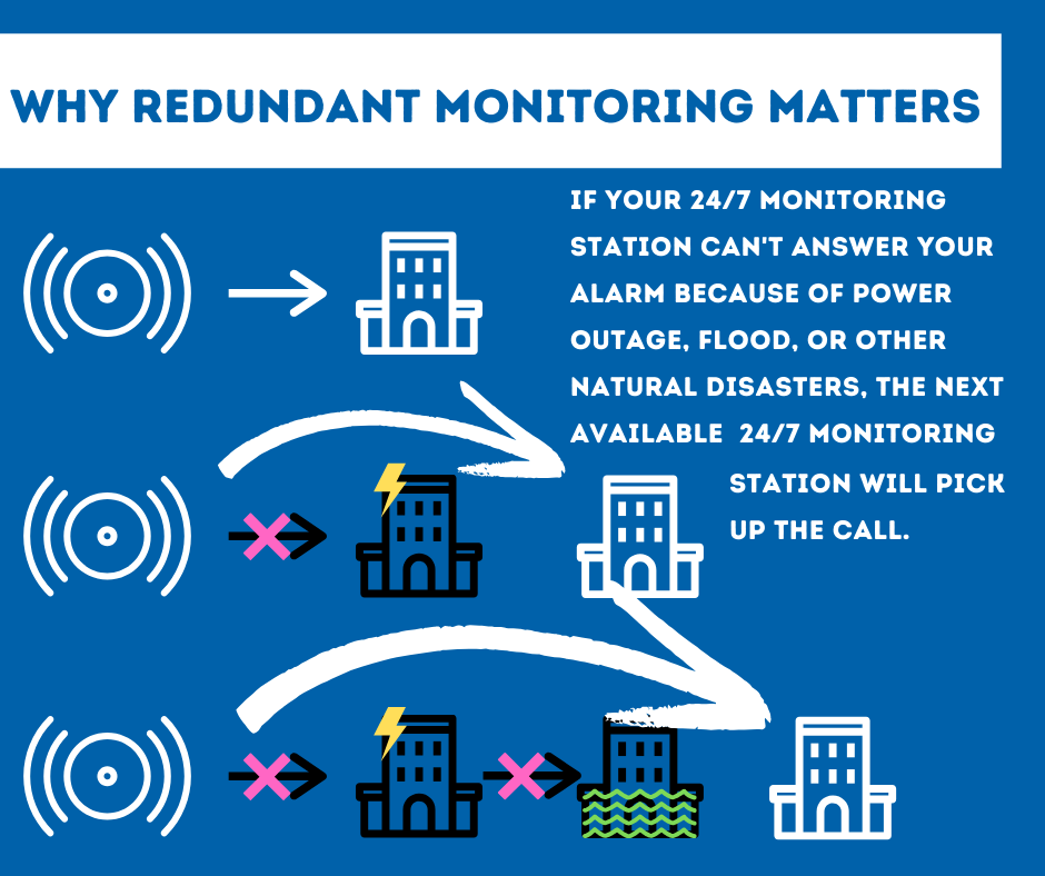 Security System Monitoring Salem